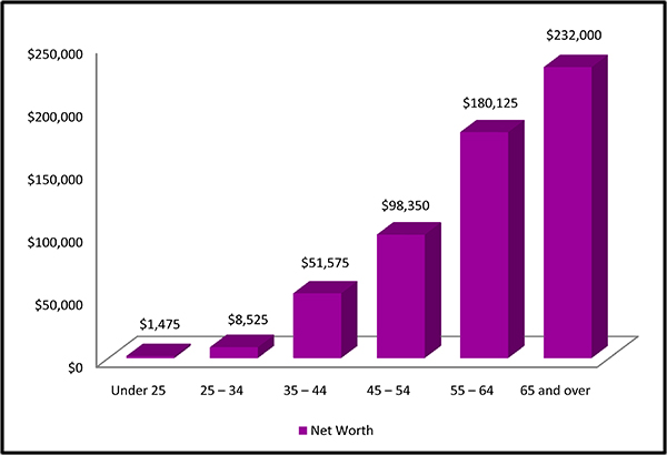 Average American's Net Worth by Age