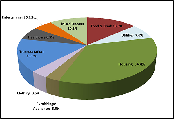 An Eye Opening Look At The Average American S Expenses