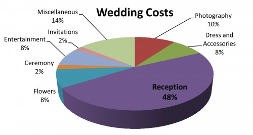 Wedding Expenses Chart